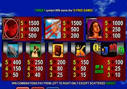 Red Baron pokie paytable, winning combinations and prizes